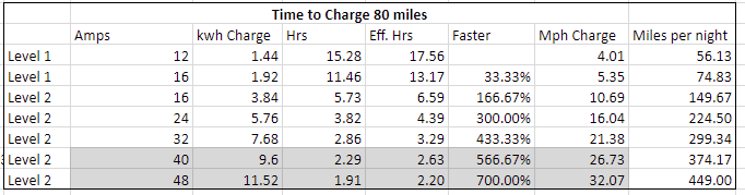 Range Anxiety vs  Charging Speed for those prepping for